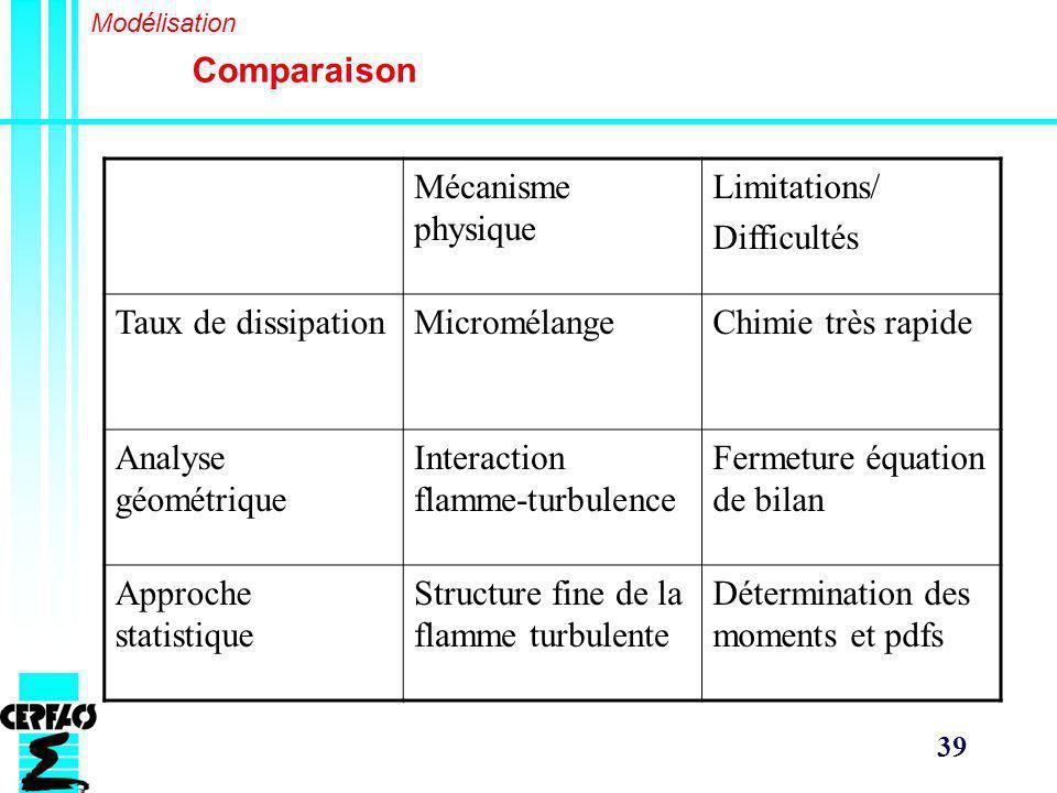 39 Comparaison Modélisation Mécanisme physique Limitations/ Difficultés Taux de dissipationMicromélangeChimie très rapide Analyse géométrique Interaction flamme-turbulence Fermeture équation de bilan Approche statistique Structure fine de la flamme turbulente Détermination des moments et pdfs