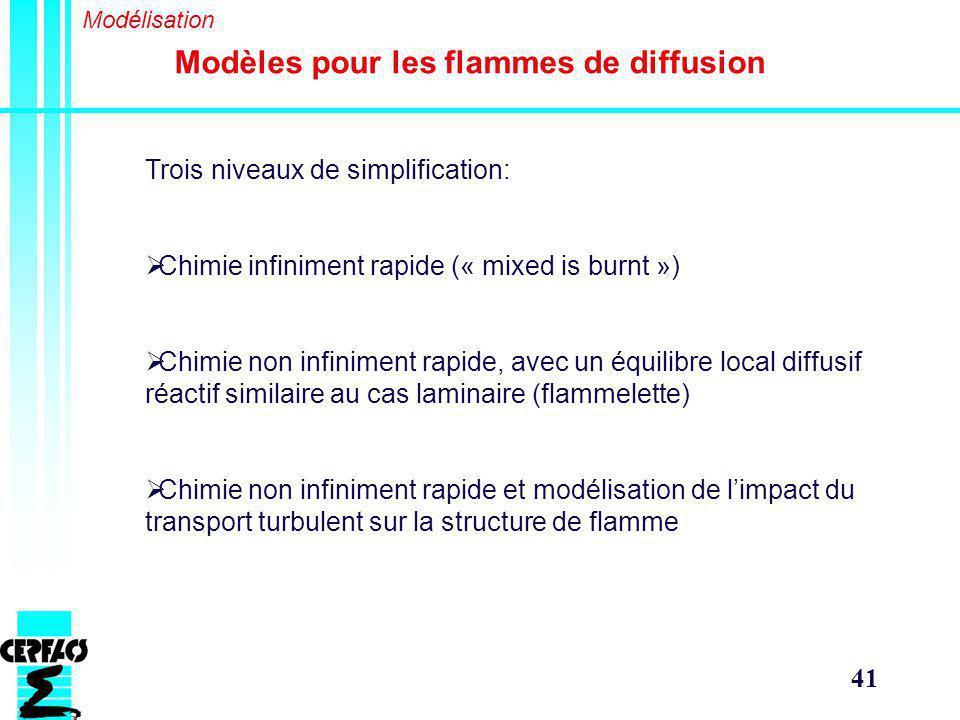 41 Modèles pour les flammes de diffusion Modélisation Trois niveaux de simplification: Chimie infiniment rapide (« mixed is burnt ») Chimie non infiniment rapide, avec un équilibre local diffusif réactif similaire au cas laminaire (flammelette) Chimie non infiniment rapide et modélisation de limpact du transport turbulent sur la structure de flamme