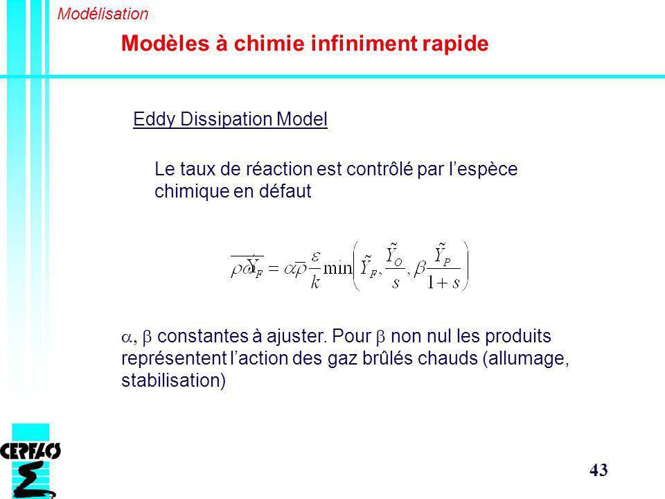 43 Modèles à chimie infiniment rapide Modélisation Eddy Dissipation Model constantes à ajuster.