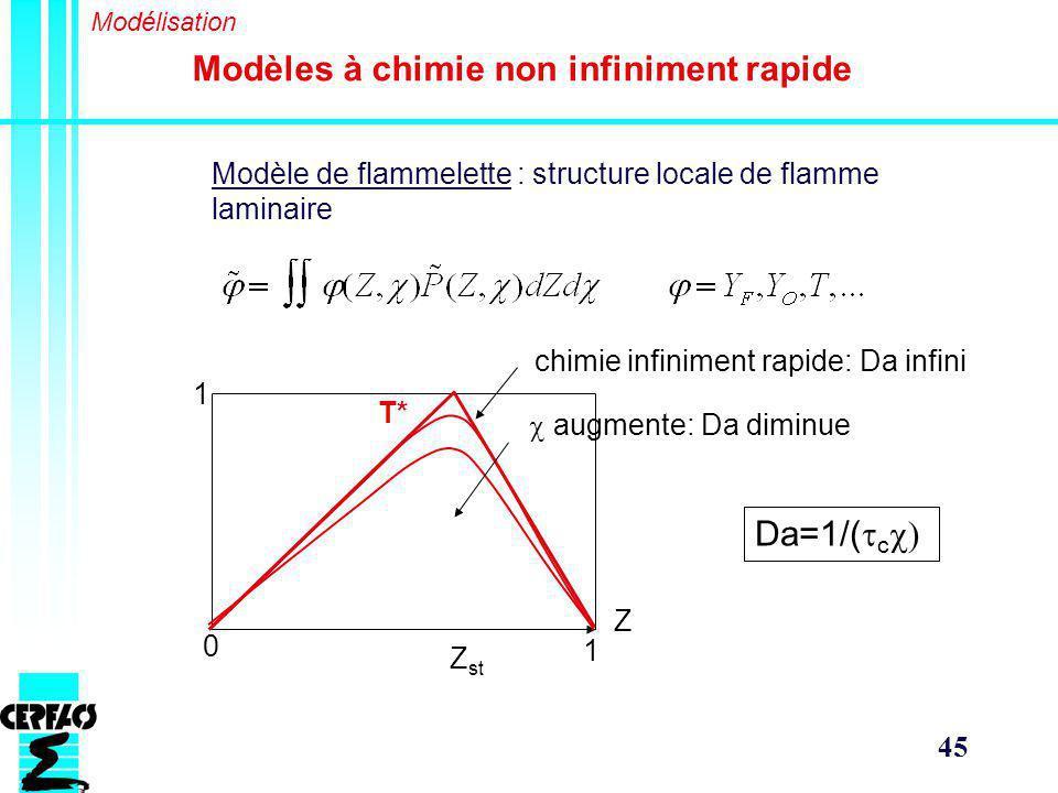 45 Modèles à chimie non infiniment rapide Modélisation Modèle de flammelette : structure locale de flamme laminaire Z 1 0 Z st 1 T* augmente: Da diminue Da=1/( c chimie infiniment rapide: Da infini