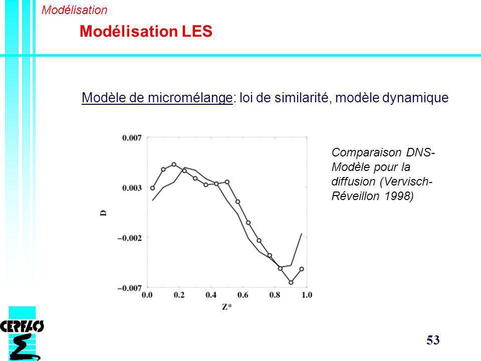 53 Modélisation LES Modélisation Modèle de micromélange: loi de similarité, modèle dynamique Comparaison DNS- Modèle pour la diffusion (Vervisch- Réveillon 1998)