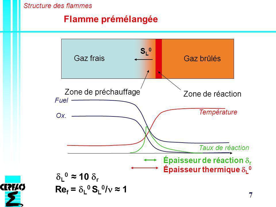 7 Flamme prémélangée Gaz frais Gaz brûlés Zone de préchauffage Zone de réaction Température Fuel Ox.