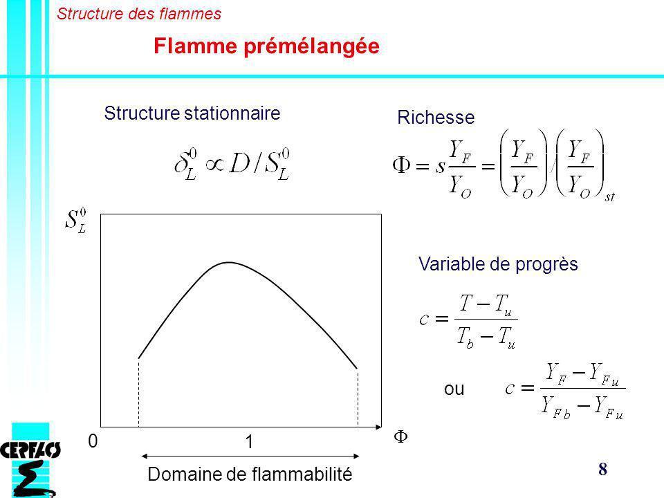 8 Flamme prémélangée Structure des flammes Structure stationnaire 0 1 Domaine de flammabilité Richesse Variable de progrès ou