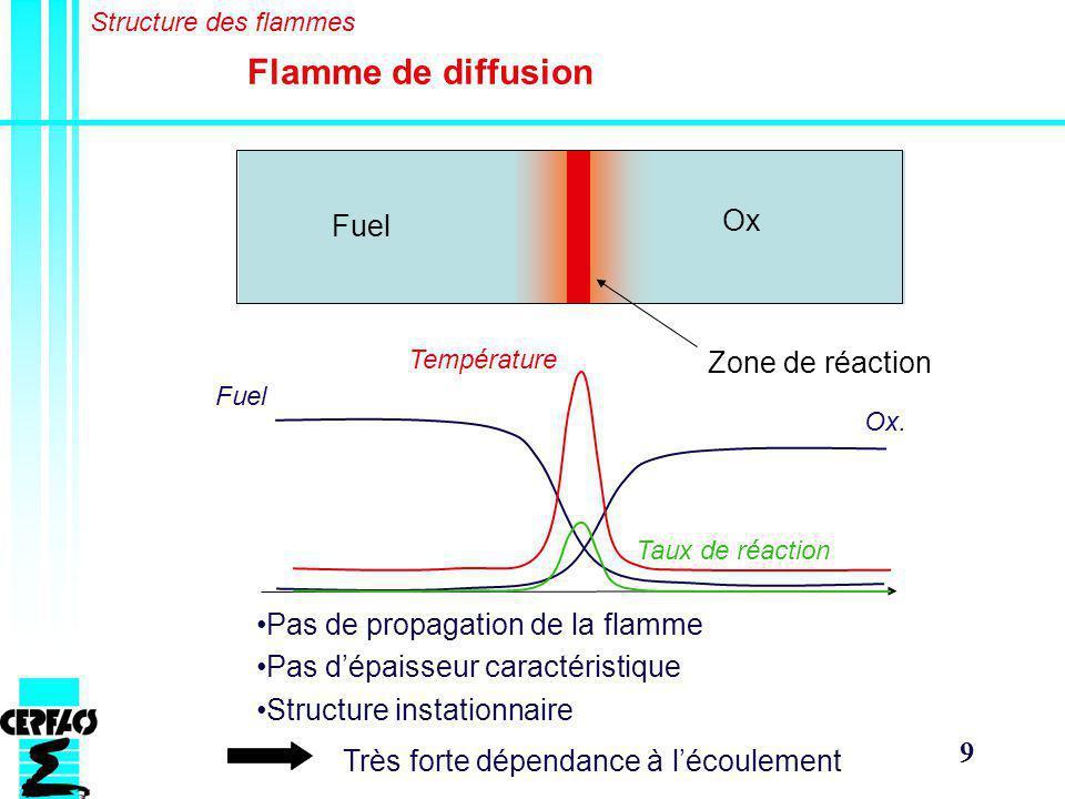 9 Flamme de diffusion Fuel Ox Zone de réaction Température Fuel Ox.