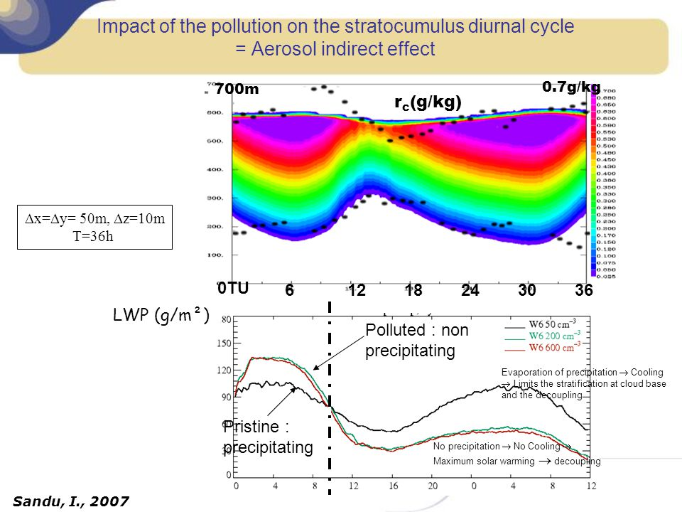 Impact of the pollution on the stratocumulus diurnal cycle = Aerosol indirect effect 0.7g/kg 700m r c (g/kg) Simulation LES 50m Nuage non pollué Sandu