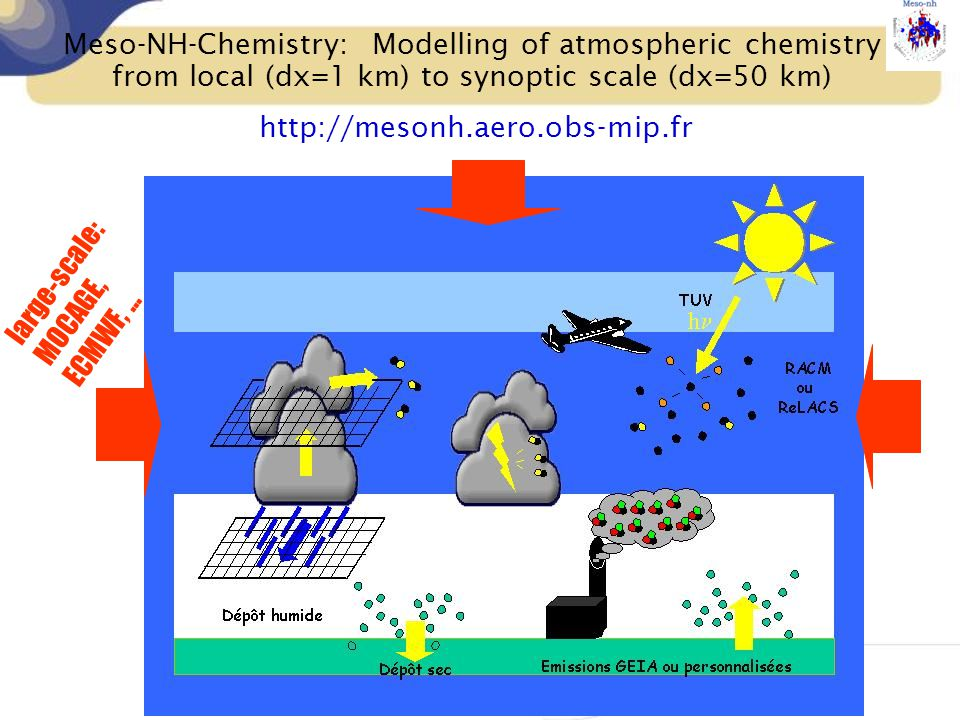 Meso-NH-Chemistry: Modelling of atmospheric chemistry from local (dx=1 km) to synoptic scale (dx=50 km) http://mesonh.aero.obs-mip.fr large-scale: MOC