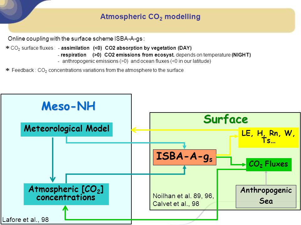 Atmospheric CO 2 modelling Online coupling with the surface scheme ISBA-A-gs : CO 2 surface fluxes : - assimilation (<0) CO2 absorption by vegetation