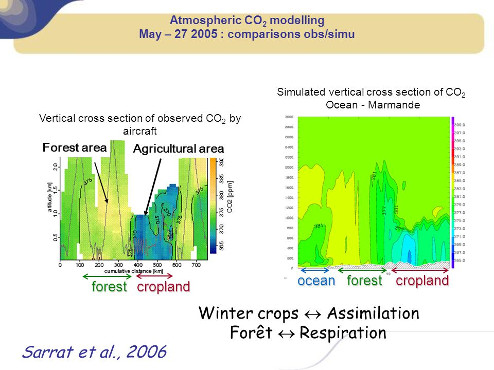 Atmospheric CO 2 modelling May – 27 2005 : comparisons obs/simu Simulated vertical cross section of CO 2 Ocean - Marmande Agricultural area Forest are