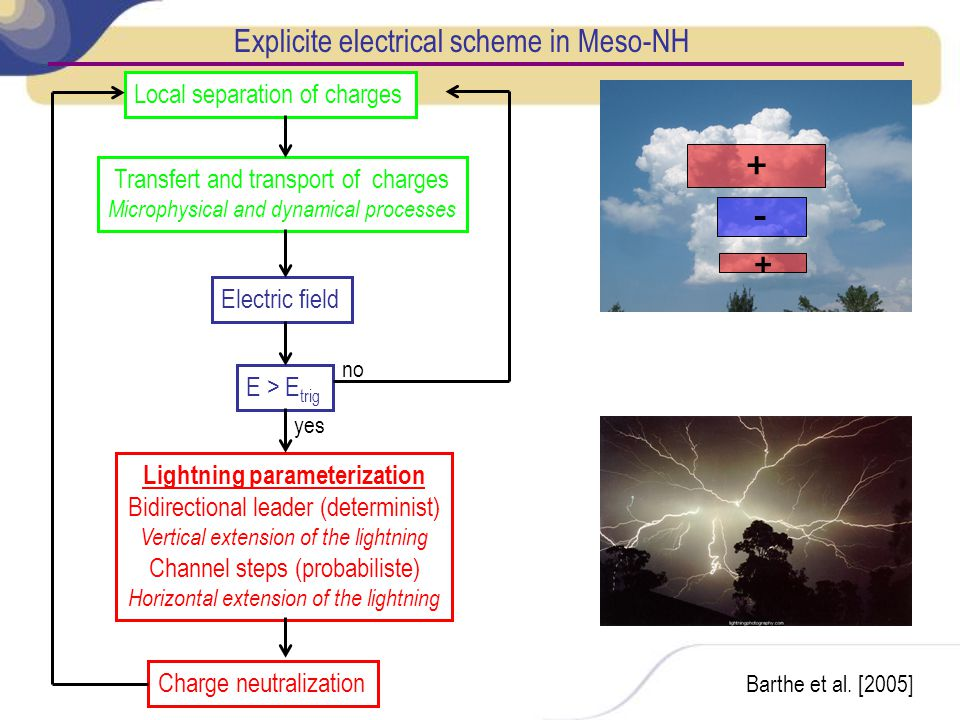 Barthe et al. [2005] + + - Explicite electrical scheme in Meso-NH Local separation of charges Transfert and transport of charges Microphysical and dyn