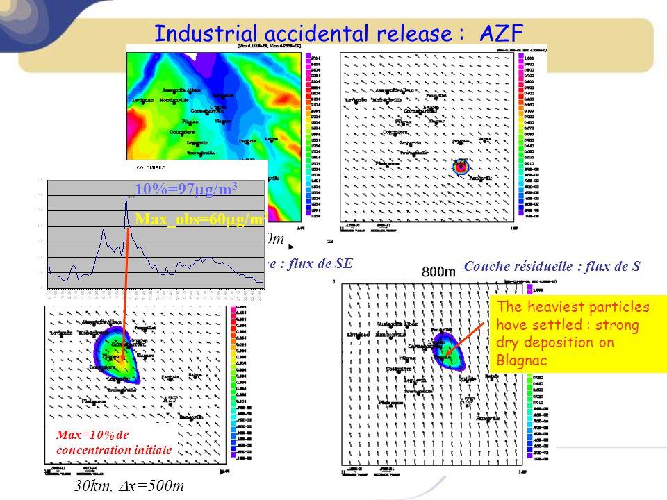 30km, x=500m Industrial accidental release : AZF Couche résiduelle : flux de S Couche de mélange : flux de SE Max=10% de concentration initiale 30km,