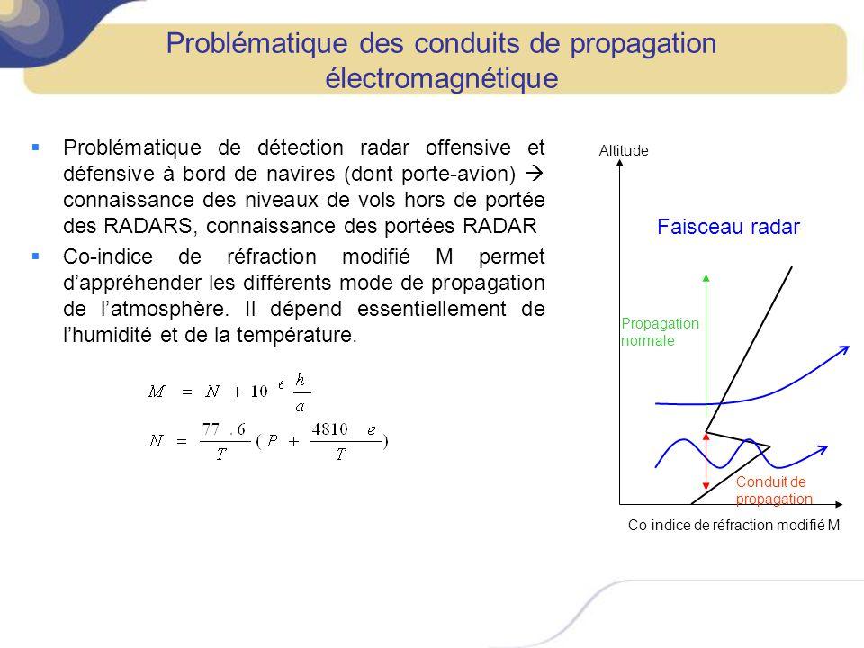 Problématique des conduits de propagation électromagnétique Problématique de détection radar offensive et défensive à bord de navires (dont porte-avio