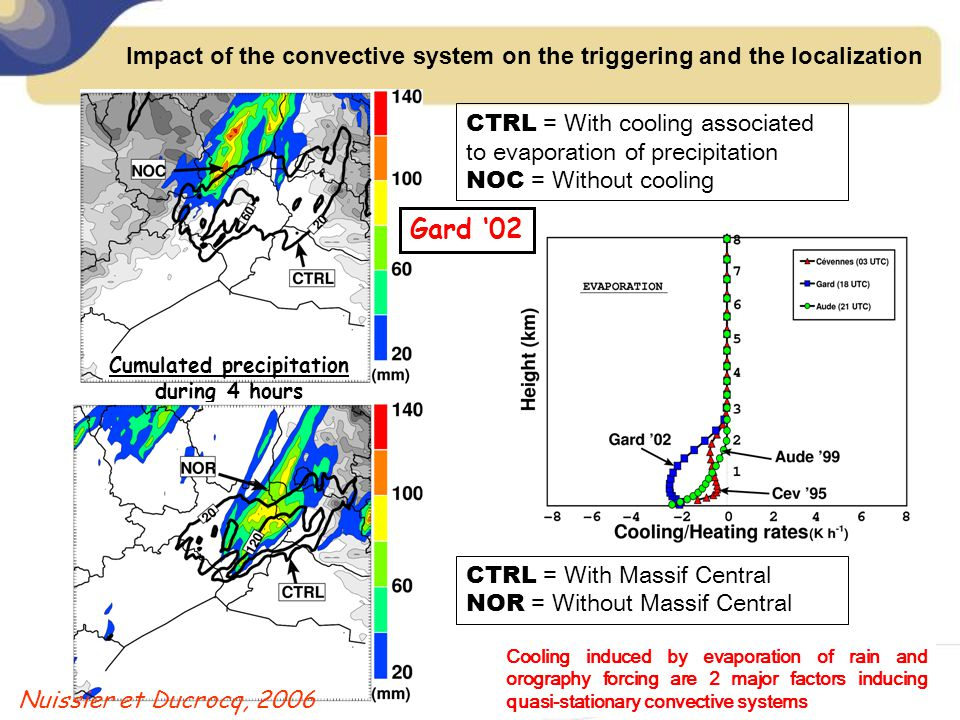 Impact of the convective system on the triggering and the localization CTRL = With cooling associated to evaporation of precipitation NOC = Without co