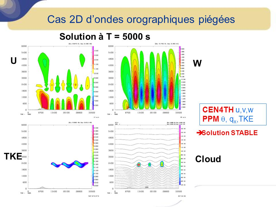 Cas 2D dondes orographiques piégées Solution à T = 5000 s U TKE W Cloud Solution STABLE CEN4TH u,v,w PPM, q x,TKE