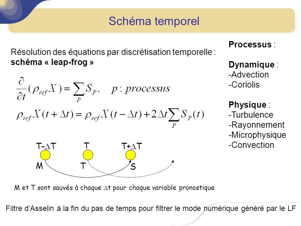 Schémas dadvection Schémas dadvection eulériens Dans Méso-NH, advection sous forme advective : ( Et non sous forme flux : )