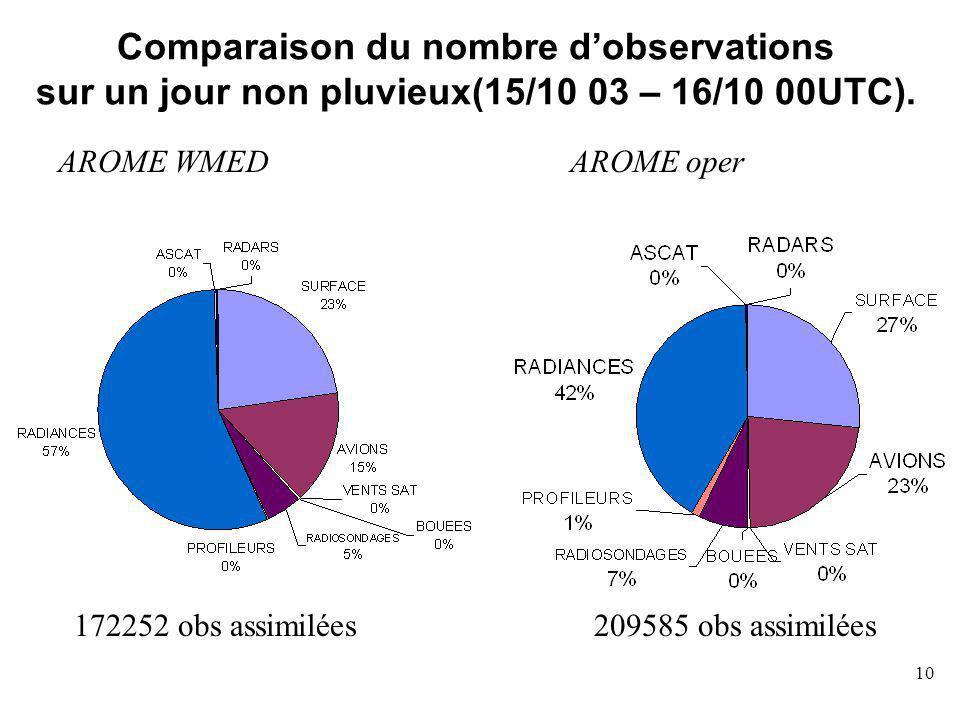 10 Comparaison du nombre dobservations sur un jour non pluvieux(15/10 03 – 16/10 00UTC).