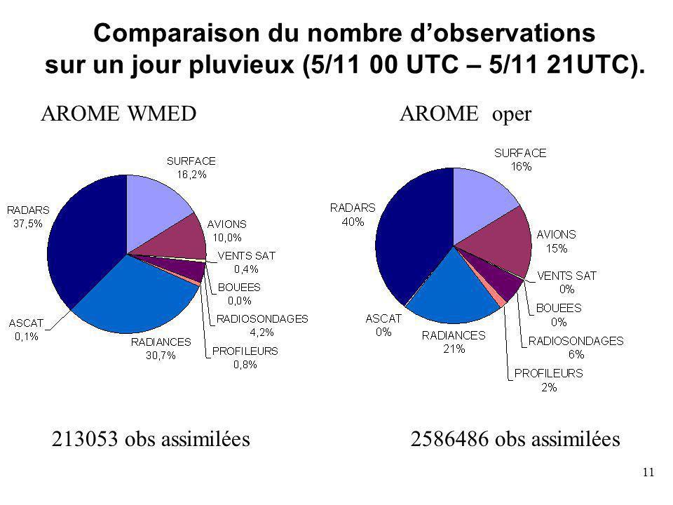 11 Comparaison du nombre dobservations sur un jour pluvieux (5/11 00 UTC – 5/11 21UTC).