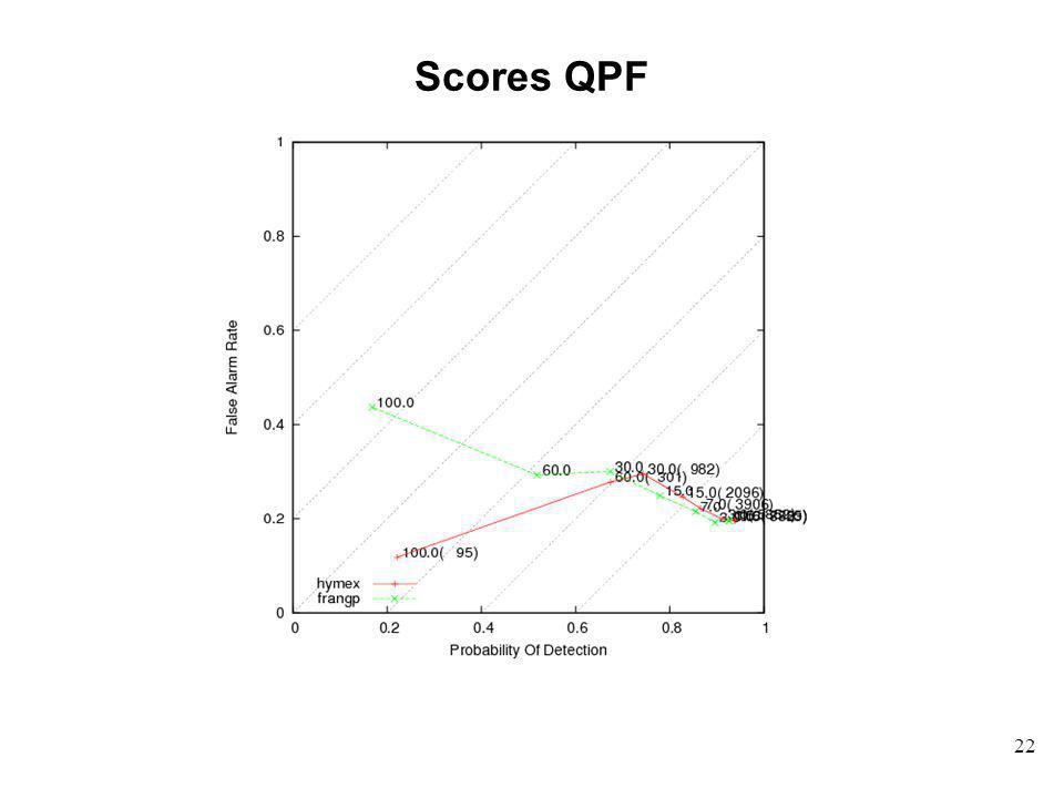 22 Scores QPF