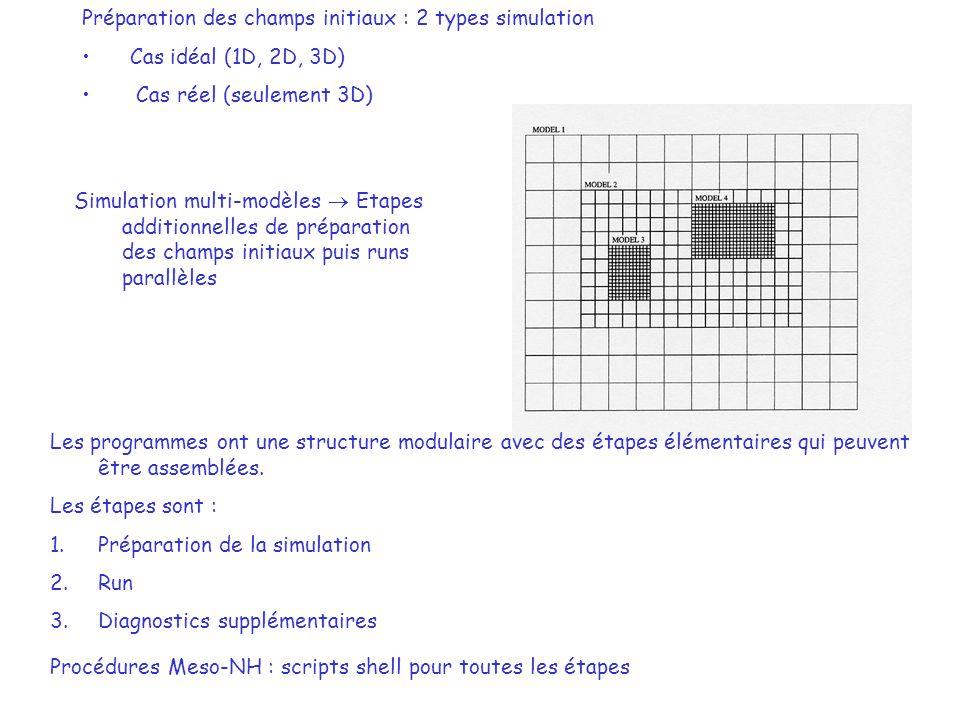 « CAS IDEAL » « CAS REEL » PREP_PGD (nécessaire) extractecmwf extractarpege Extraction des fichiers de couplage PREP_REAL_CASE Interpolation horizontale et verticale PREP_PGD Préparation des données physiographiques pour le domaine choisi (si surface réelle) PREP_IDEAL_CASE Initialise une atmosphère uniforme Préparation de la simulation Simulation DIAG ZOOM_PGD PREP_NEST_PGD « grid-nesting » Diagnostics MODEL Intégration temporelle Fichiers de couplage MODEL Intégration temporelle Interpolation horizontale PREP_REAL_CASE SPAWNING Interpolation verticale