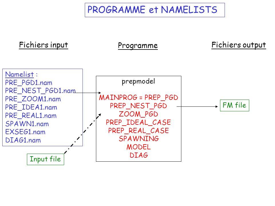 PROGRAMME et NAMELISTS prepmodel MAINPROG = PREP_PGD PREP_NEST_PGD ZOOM_PGD PREP_IDEAL_CASE PREP_REAL_CASE SPAWNING MODEL DIAG Programme Fichiers inpu