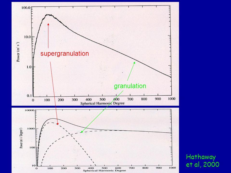 Hathaway et al, 2000 supergranulation granulation
