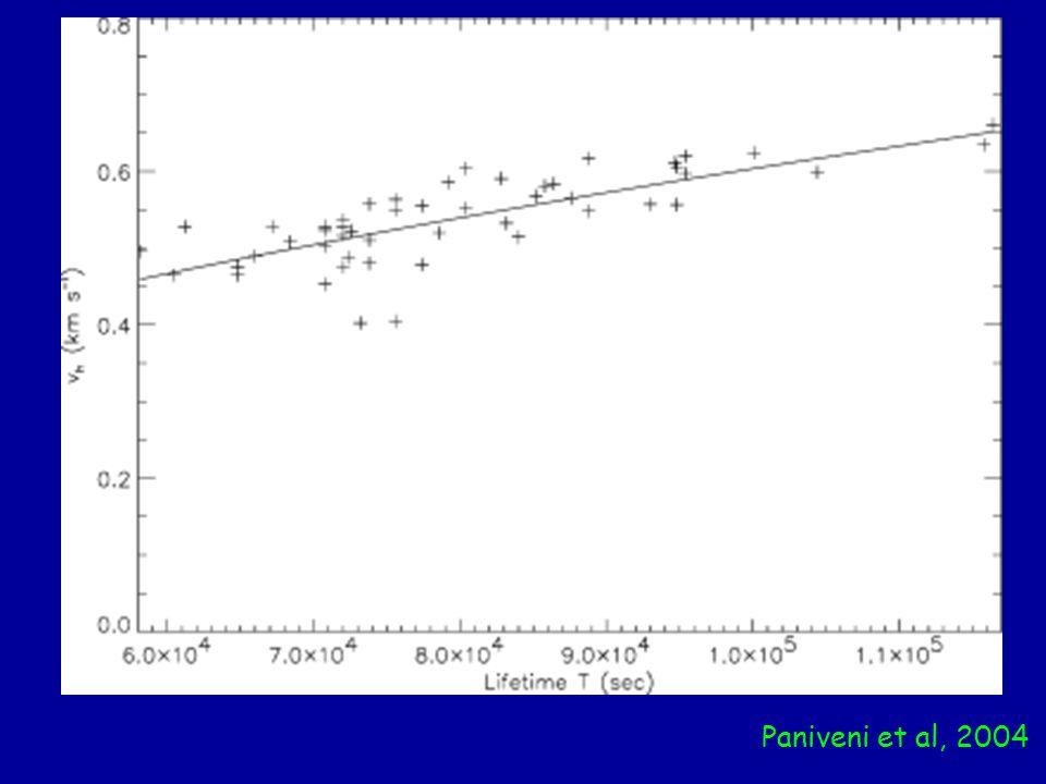 Paniveni et al, 2004
