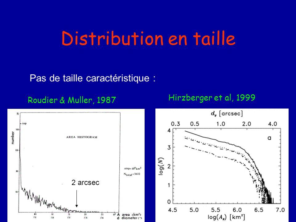 Distribution en taille Hirzberger et al, 1999 Roudier & Muller, 1987 Pas de taille caractéristique : 2 arcsec