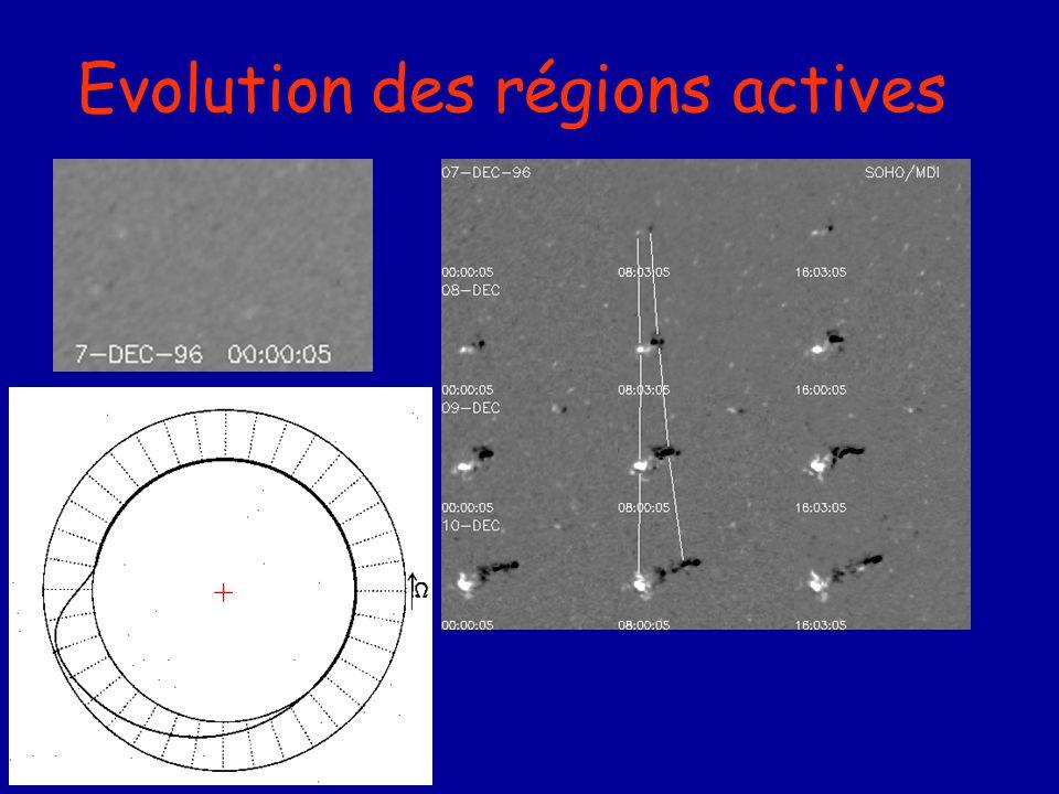 Evolution des régions actives MDI/SOHO +