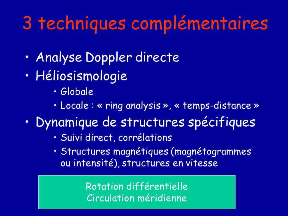 3 techniques complémentaires Analyse Doppler directe Héliosismologie Globale Locale : « ring analysis », « temps-distance » Dynamique de structures sp