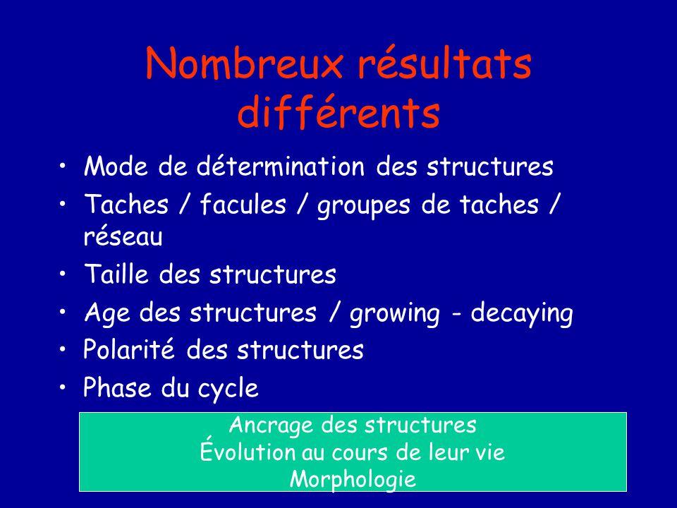 Nombreux résultats différents Mode de détermination des structures Taches / facules / groupes de taches / réseau Taille des structures Age des structu