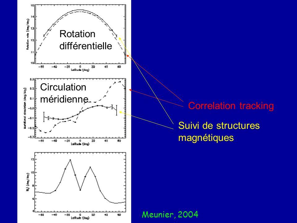 Meunier, 2004 Correlation tracking Suivi de structures magnétiques Rotation différentielle Circulation méridienne