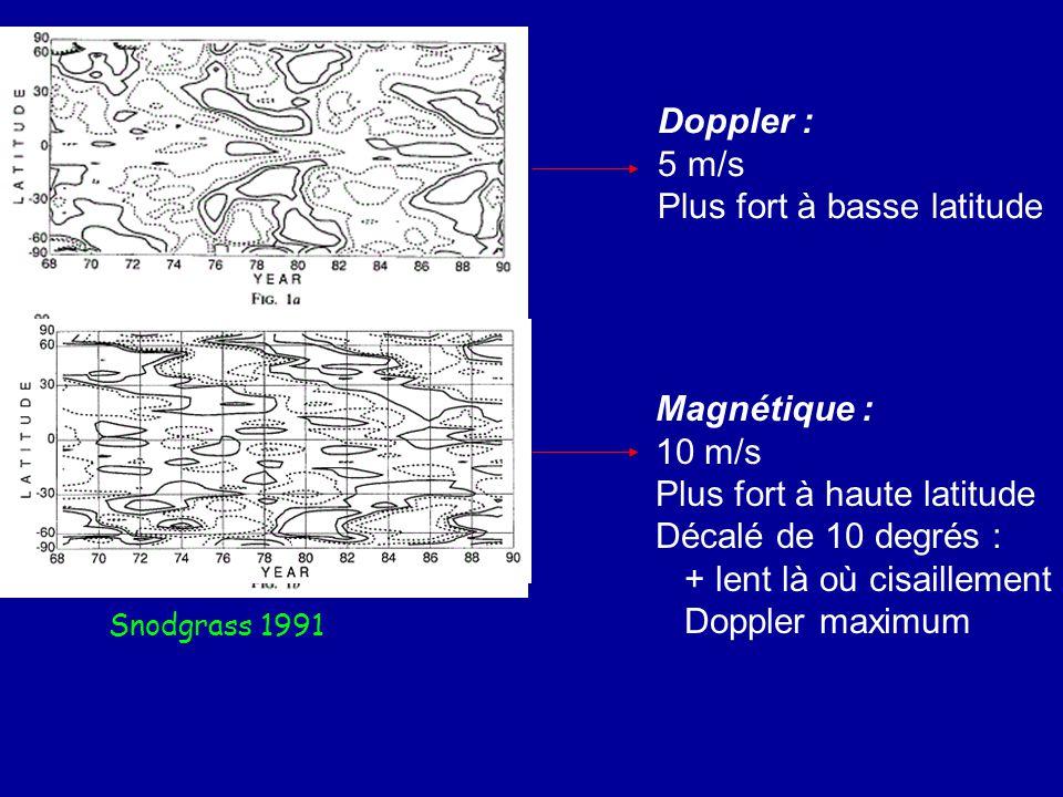 Doppler : 5 m/s Plus fort à basse latitude Magnétique : 10 m/s Plus fort à haute latitude Décalé de 10 degrés : + lent là où cisaillement Doppler maxi