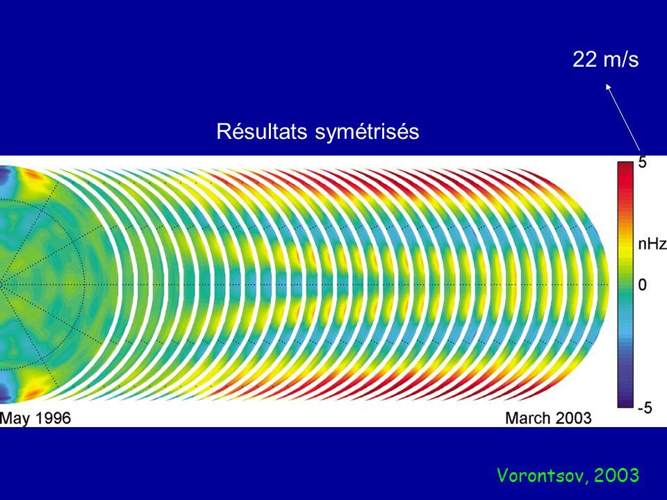 Vorontsov, 2003 Résultats symétrisés 22 m/s