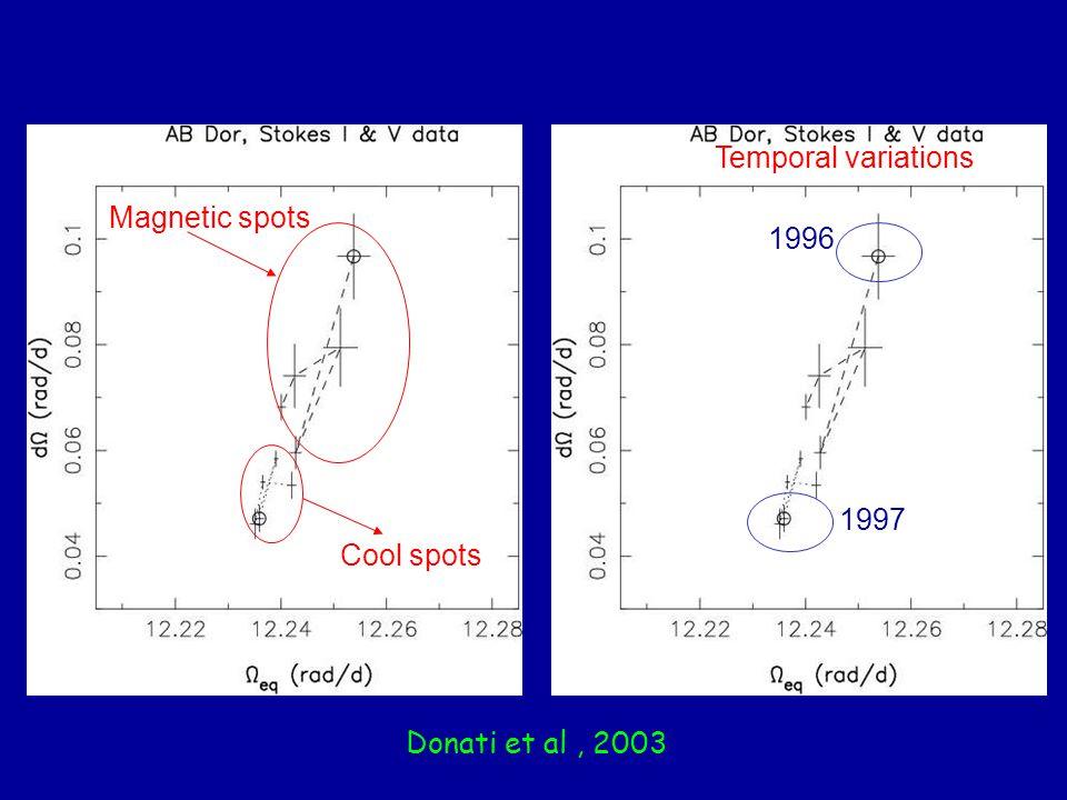 Magnetic spots Cool spots Donati et al, 2003 Temporal variations 1996 1997