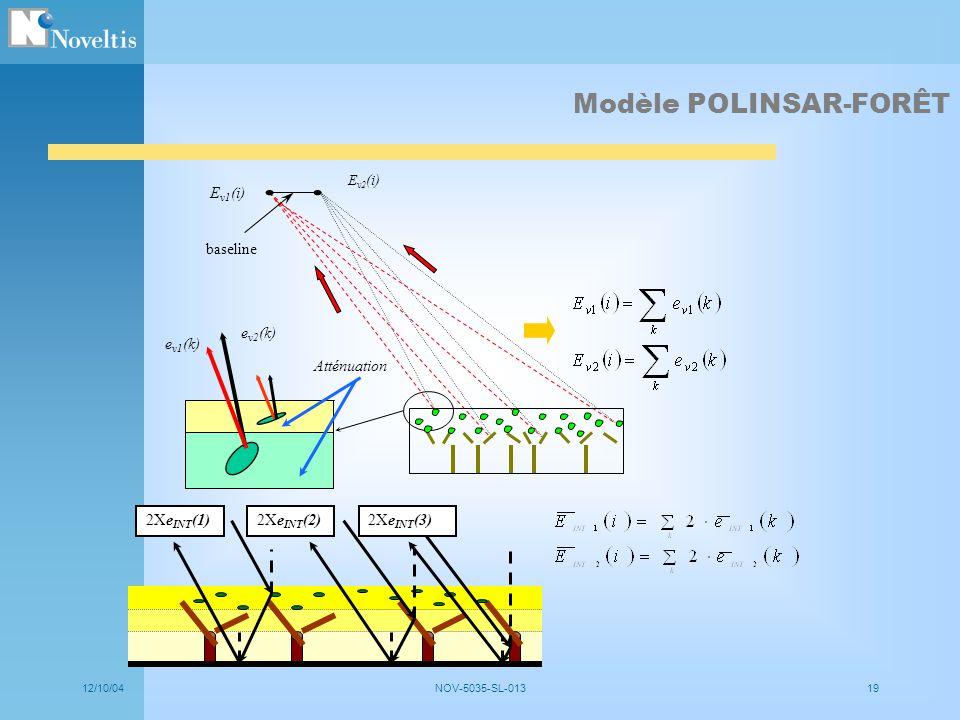 12/10/04NOV-5035-SL-01319 Atténuation e v2 (k) e v1 (k) baseline E v1 (i) E v2 (i) 2Xe INT (1)2Xe INT (2)2Xe INT (3) Modèle POLINSAR-FORÊT