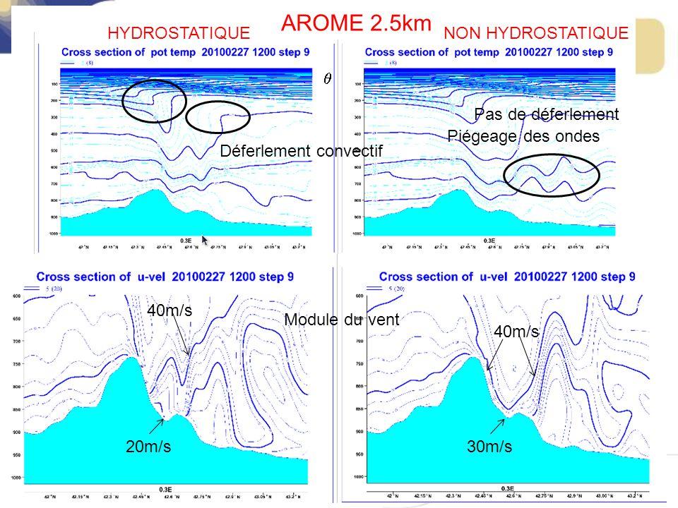 HYDROSTATIQUENON HYDROSTATIQUE Déferlement convectif Piégeage des ondes AROME 2.5km 40m/s 20m/s30m/s Module du vent Pas de déferlement