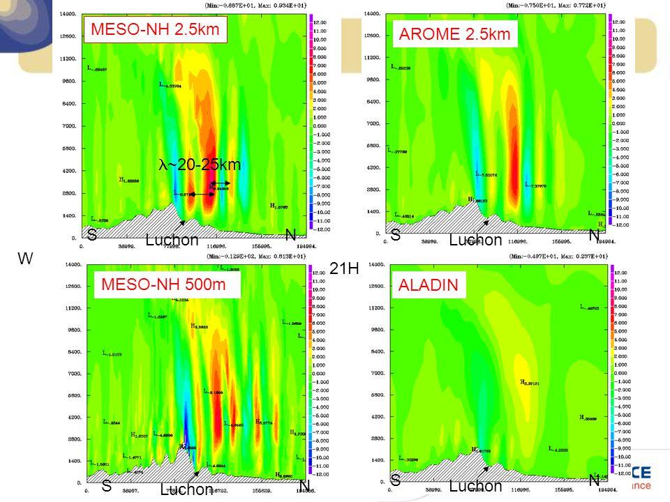21H Luchon SN W MESO-NH 2.5km ~20-25km Luchon SN SN SN AROME 2.5km ALADIN MESO-NH 500m
