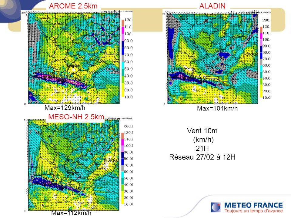 AROME 2.5km MESO-NH 2.5km ALADIN Vent 10m (km/h) 21H Réseau 27/02 à 12H Max=129km/h Max=112km/h Max=104km/h