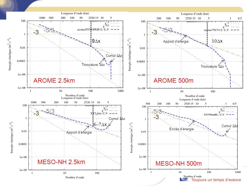 AROME 2.5km 9 x Troncature x Cumul x -3 -5/3 MESO-NH 2.5km x Cumul x Apport dénergie -3 -5/3 AROME 500m x Troncature x Apport dénergie -3 -5/3 MESO-NH 500m Excès dénergie -3 -5/3 Cumul x