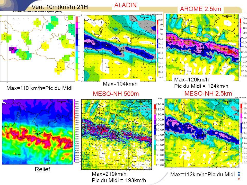 AROME 2.5km ALADIN MESO-NH 2.5km Max=129km/h Pic du Midi = 124km/h Max=112km/h=Pic du Midi Max=104km/h Max=110 km/h=Pic du Midi Vent 10m(km/h) 21H Relief MESO-NH 500m Max=219km/h Pic du Midi = 193km/h