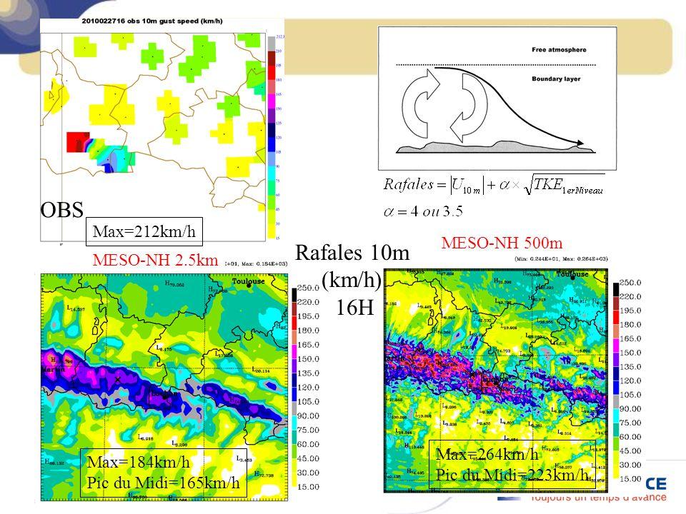 28/04/10 MESO-NH 500m Max=184km/h Pic du Midi=165km/h Max=264km/h Pic du Midi=223km/h Rafales 10m (km/h) 16H MESO-NH 2.5km OBS Max=212km/h