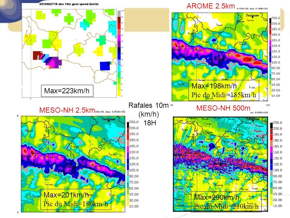 MESO-NH 500m Max=201km/h Pic du Midi=180km/h Max=290km/h Pic du Midi=210km/h Rafales 10m (km/h) 18H MESO-NH 2.5km OBS Max=223km/h AROME 2.5km Max=198km/h Pic du Midi=185km/h