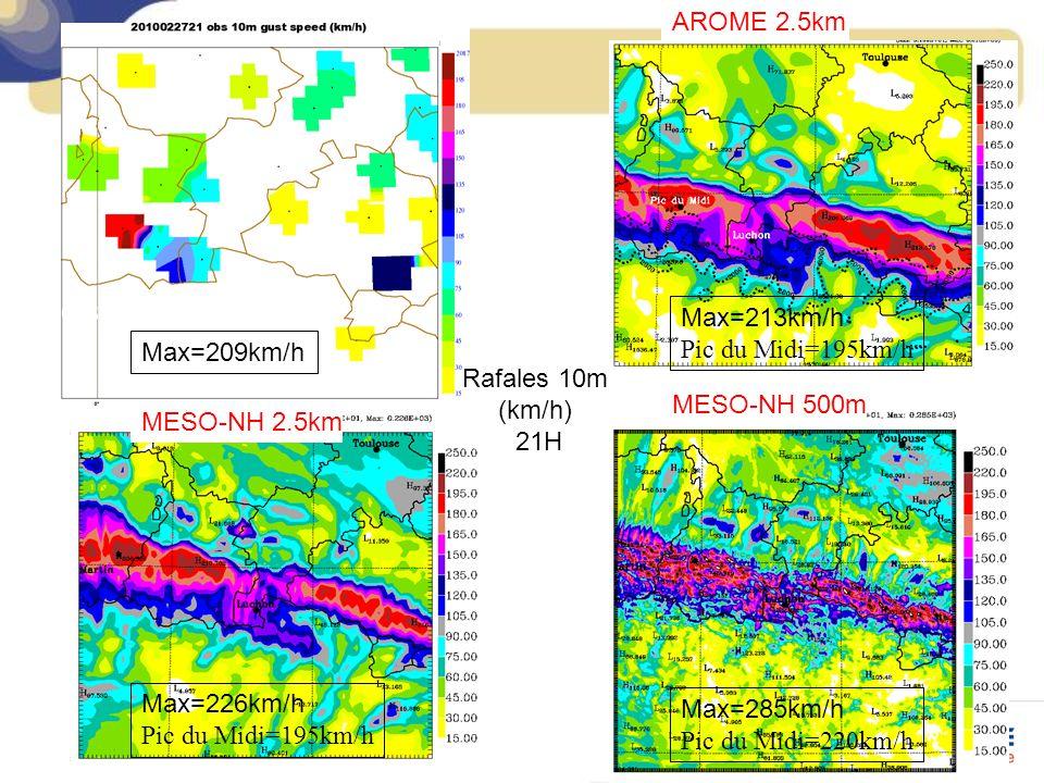 MESO-NH 500m Max=226km/h Pic du Midi=195km/h Max=285km/h Pic du Midi=220km/h Rafales 10m (km/h) 21H AROME 2.5km MESO-NH 2.5km OBS Max=209km/h Max=213km/h Pic du Midi=195km/h