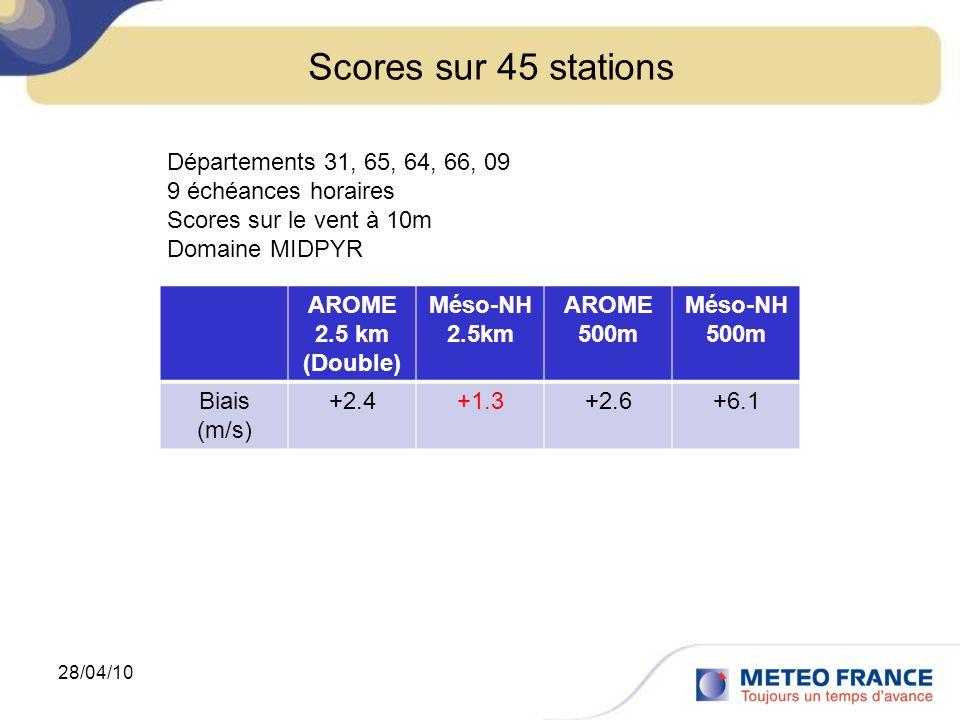 Scores sur 45 stations 28/04/10 AROME 2.5 km (Double) Méso-NH 2.5km AROME 500m Méso-NH 500m Biais (m/s) +2.4+1.3+2.6+6.1 Départements 31, 65, 64, 66, 09 9 échéances horaires Scores sur le vent à 10m Domaine MIDPYR
