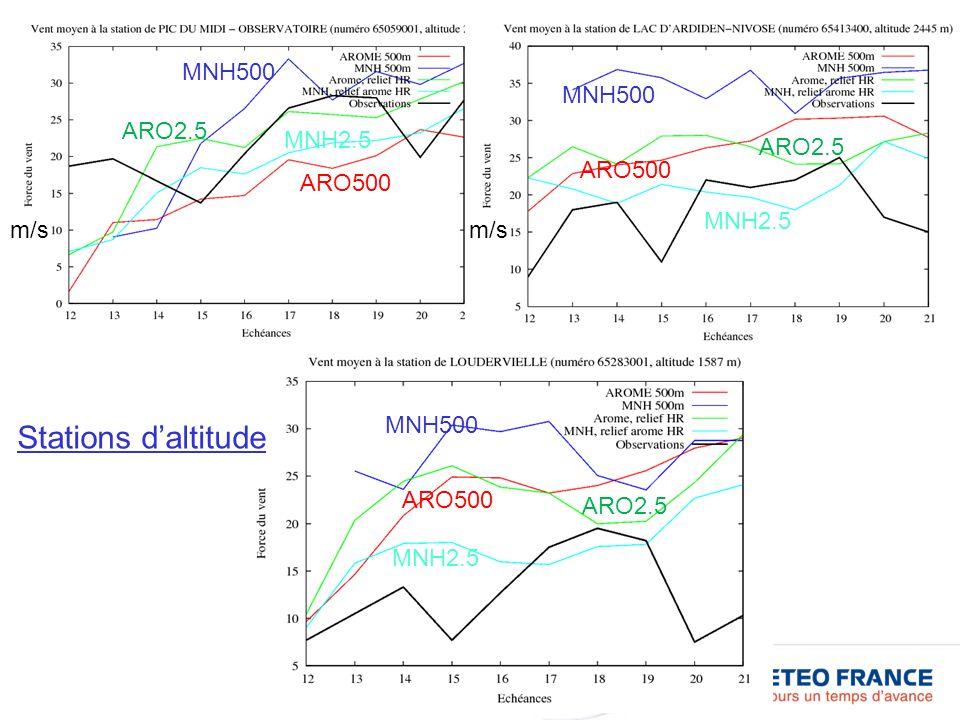 MNH500 MNH2.5 ARO500 ARO2.5 m/s MNH500 MNH2.5 ARO500 ARO2.5 Stations daltitude