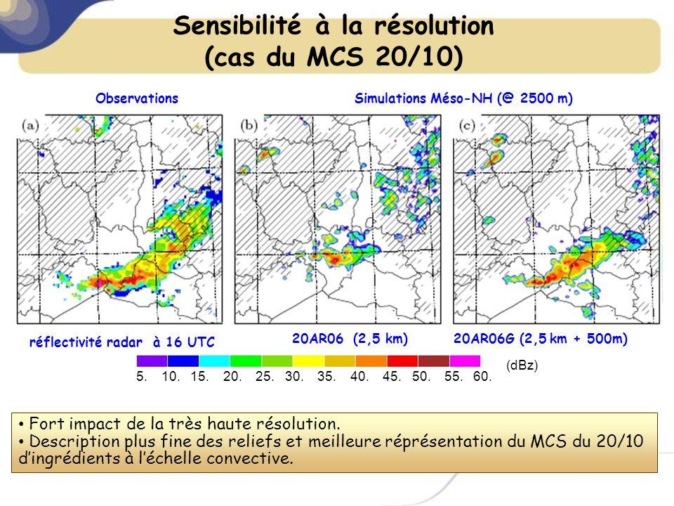 réflectivité radar à 16 UTC Observations Simulations Méso-NH (@ 2500 m) 5.