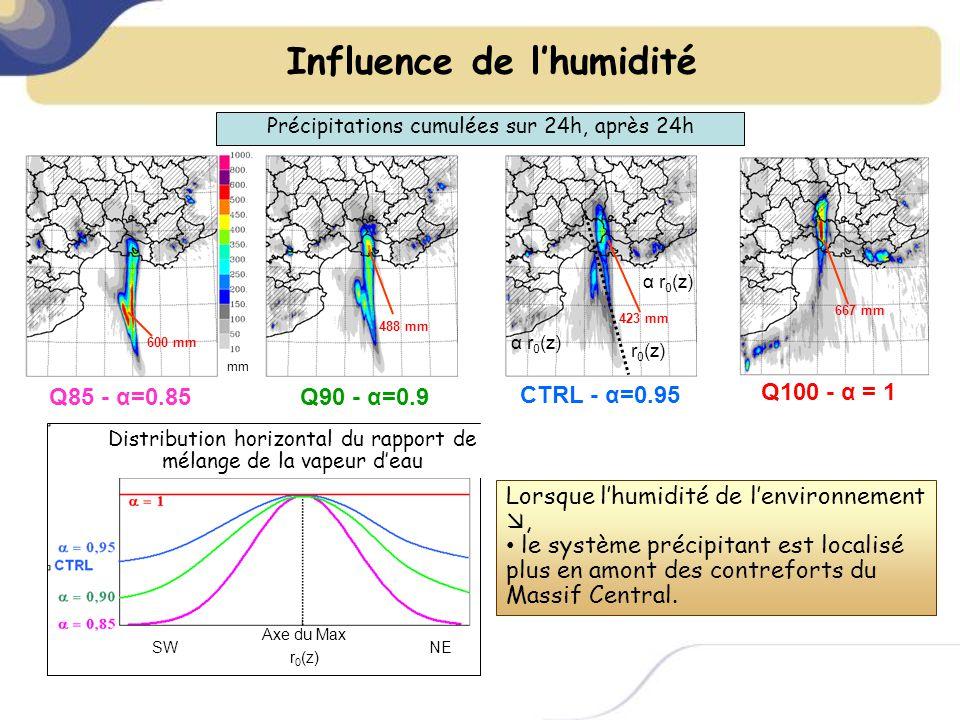 mm Q85 - α=0.85 Q100 - α = 1 CTRL - α=0.95 Q90 - α=0.9 488 mm 423 mm 600 mm α r 0 (z) r 0 (z) α r 0 (z) 667 mm Axe du Max r 0 (z) SWNE Précipitations cumulées sur 24h, après 24h Distribution horizontal du rapport de mélange de la vapeur deau Lorsque lhumidité de lenvironnement, le système précipitant est localisé plus en amont des contreforts du Massif Central.
