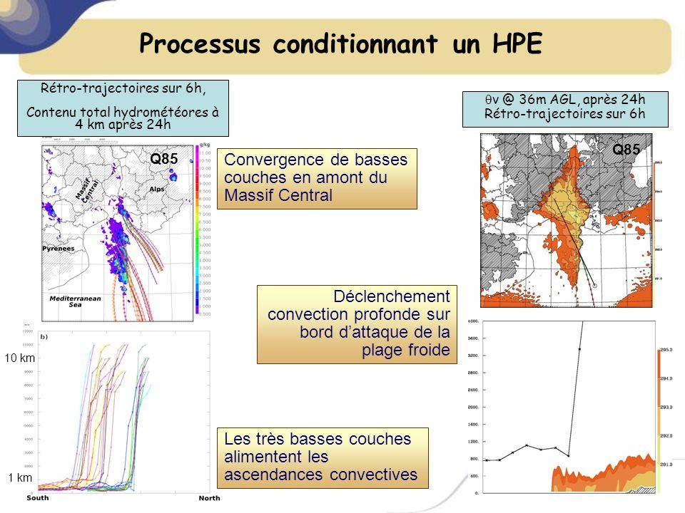 Processus conditionnant un HPE Q85 v @ 36m AGL, après 24h Rétro-trajectoires sur 6h Déclenchement convection profonde sur bord dattaque de la plage froide Rétro-trajectoires sur 6h, Contenu total hydrométéores à 4 km après 24h Convergence de basses couches en amont du Massif Central 1 km 10 km Les très basses couches alimentent les ascendances convectives Q85