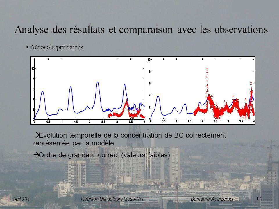 14 Analyse des résultats et comparaison avec les observations Aérosols primaires Evolution temporelle de la concentration de BC correctement représent