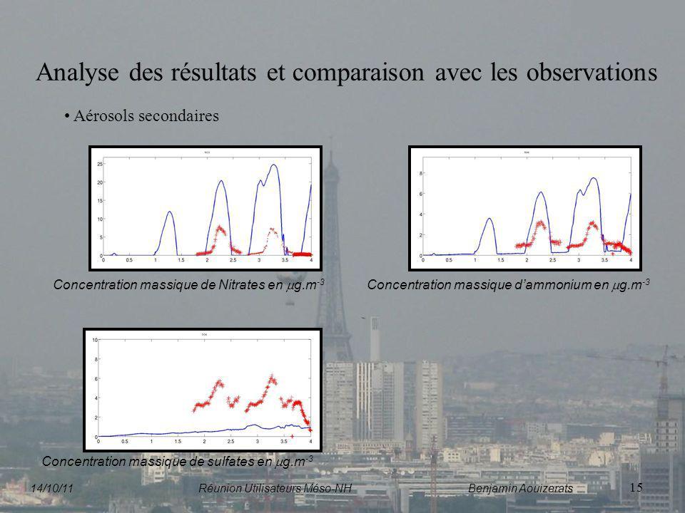 15 Analyse des résultats et comparaison avec les observations Aérosols secondaires Concentration massique de Nitrates en g.m -3 Concentration massique