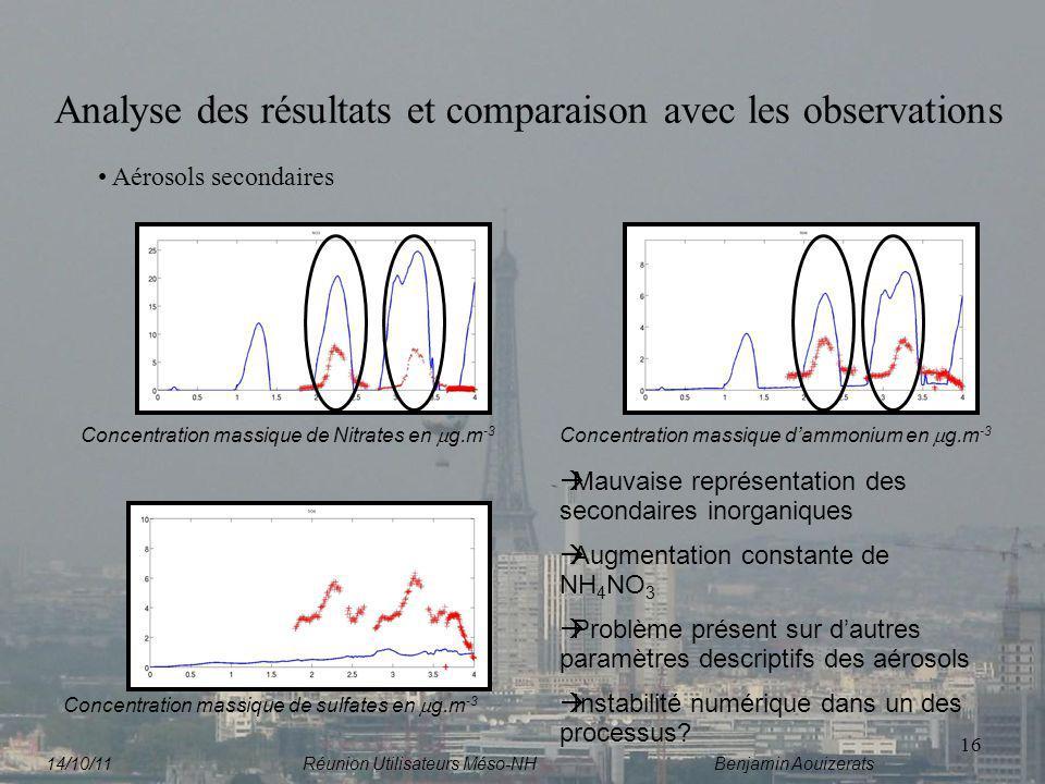 16 Analyse des résultats et comparaison avec les observations Aérosols secondaires Concentration massique de Nitrates en g.m -3 Concentration massique